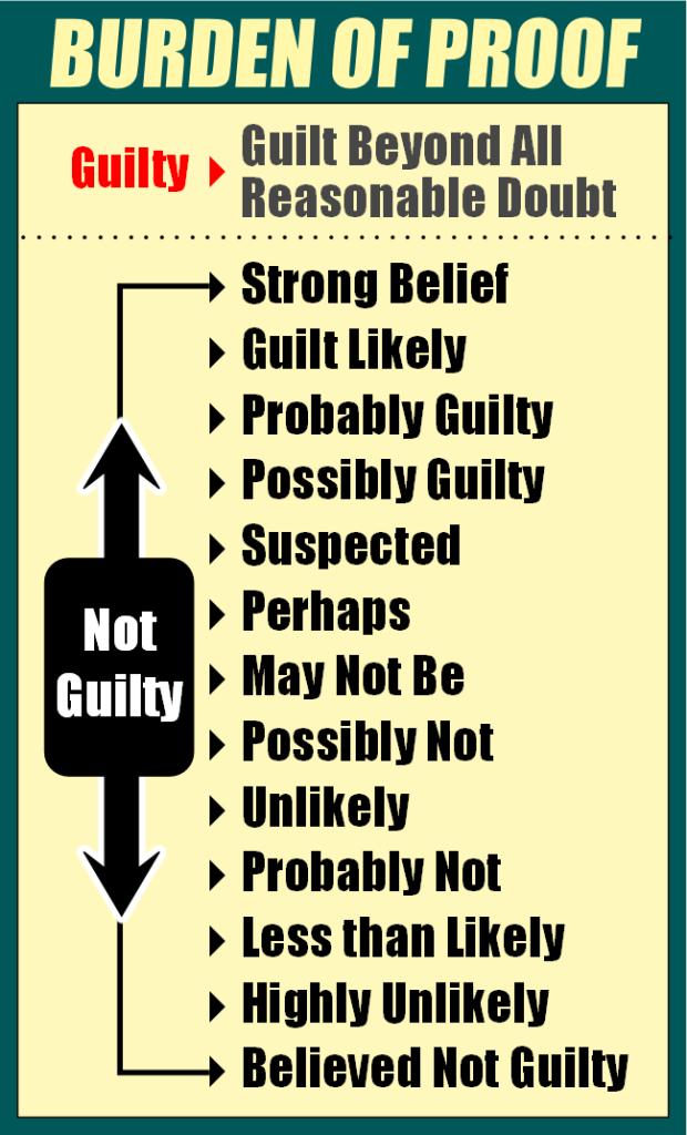 Burden of Proof - chart - Jodi Arias Not Guilty